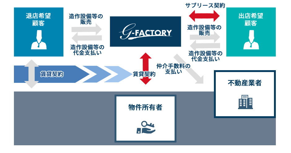 大家様⇔賃貸契約⇔移転したい・・・店舗数を減らしたい・・・引退したい・・・など、店舗の売却を希望。退店希望者様から、G-FACTORYが店舗買取、賃貸契約を引き継ぎ。大家様⇔賃貸契約⇔G-FACTORY(e店舗)⇔サブリース契約⇔居抜きで出店したい・・・良い物件で出店したい・・・出店希望者様へ店舗売却、サブリース契約。出店希望者様